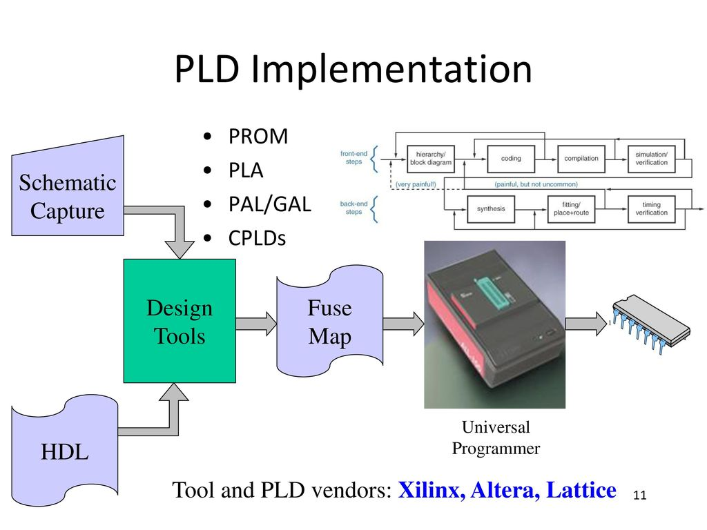 hight resolution of pld implementation prom pla schematic pal gal capture cplds design