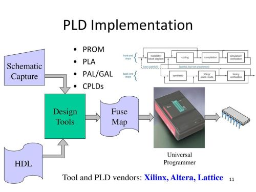 small resolution of pld implementation prom pla schematic pal gal capture cplds design