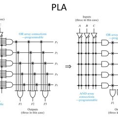 16 pla obsolete but show the evolution of plds desire to have programmable and plane [ 1024 x 768 Pixel ]