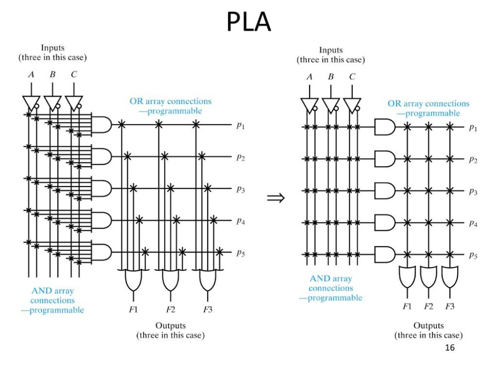 medium resolution of 16 pla obsolete but show the evolution of plds desire to have programmable and plane