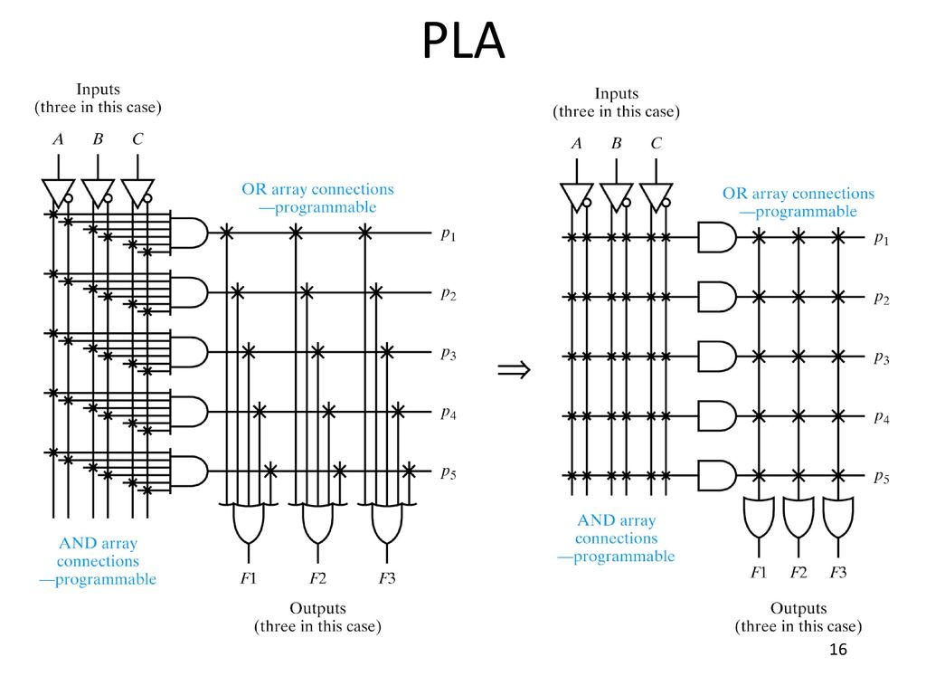 hight resolution of 16 pla obsolete but show the evolution of plds desire to have programmable and plane