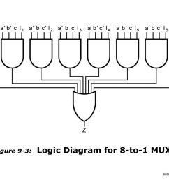 4 figure 9 3 logic diagram for 8 to 1 mux [ 1024 x 768 Pixel ]