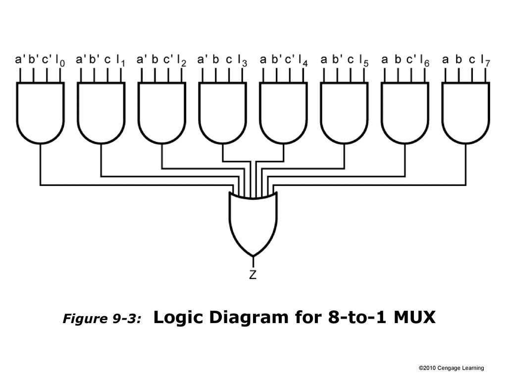 hight resolution of 4 figure 9 3 logic diagram for 8 to 1 mux