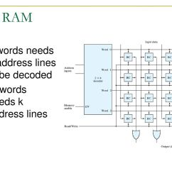 4x4 ram 4 words needs 2 address lines to be decoded [ 1024 x 768 Pixel ]