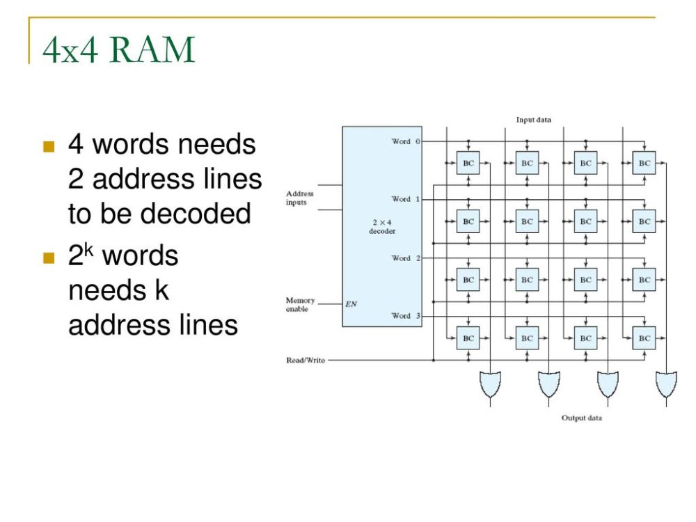 medium resolution of 4x4 ram 4 words needs 2 address lines to be decoded