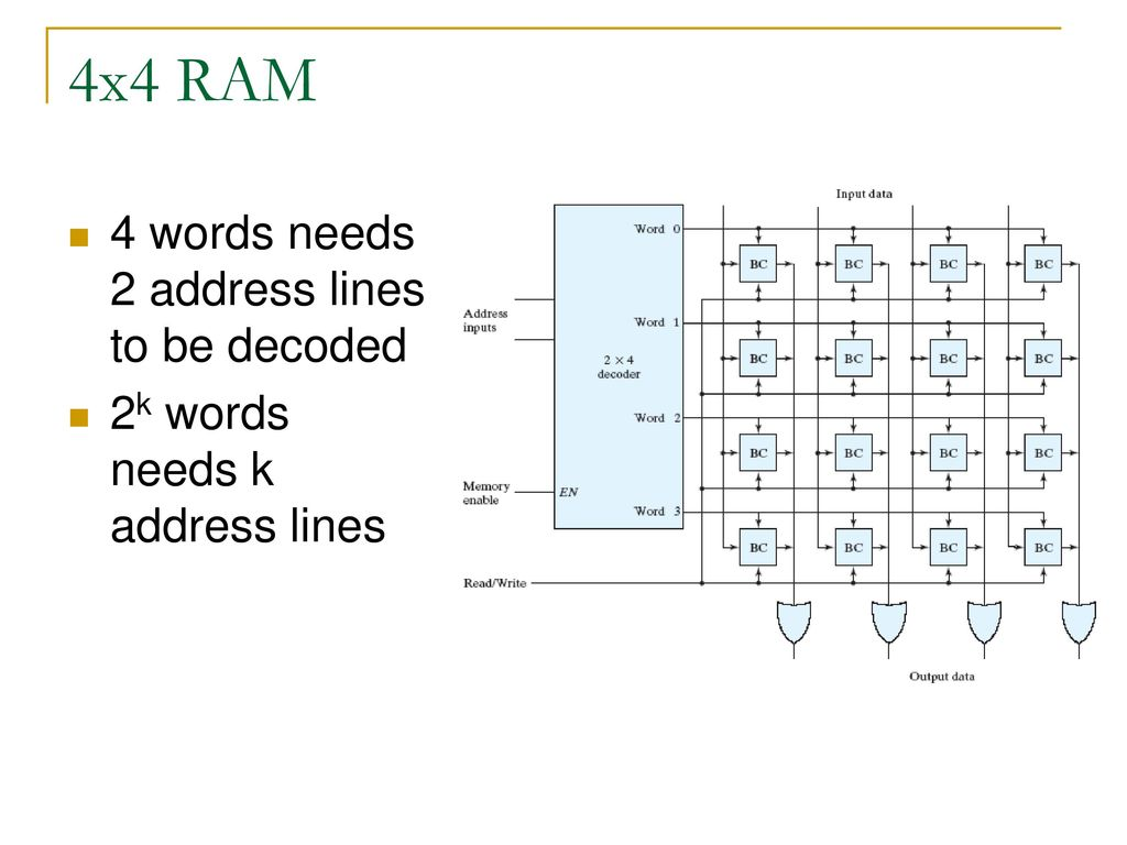 hight resolution of 4x4 ram 4 words needs 2 address lines to be decoded
