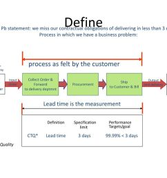 define process as felt by the customer lead time is the measurement [ 1024 x 768 Pixel ]