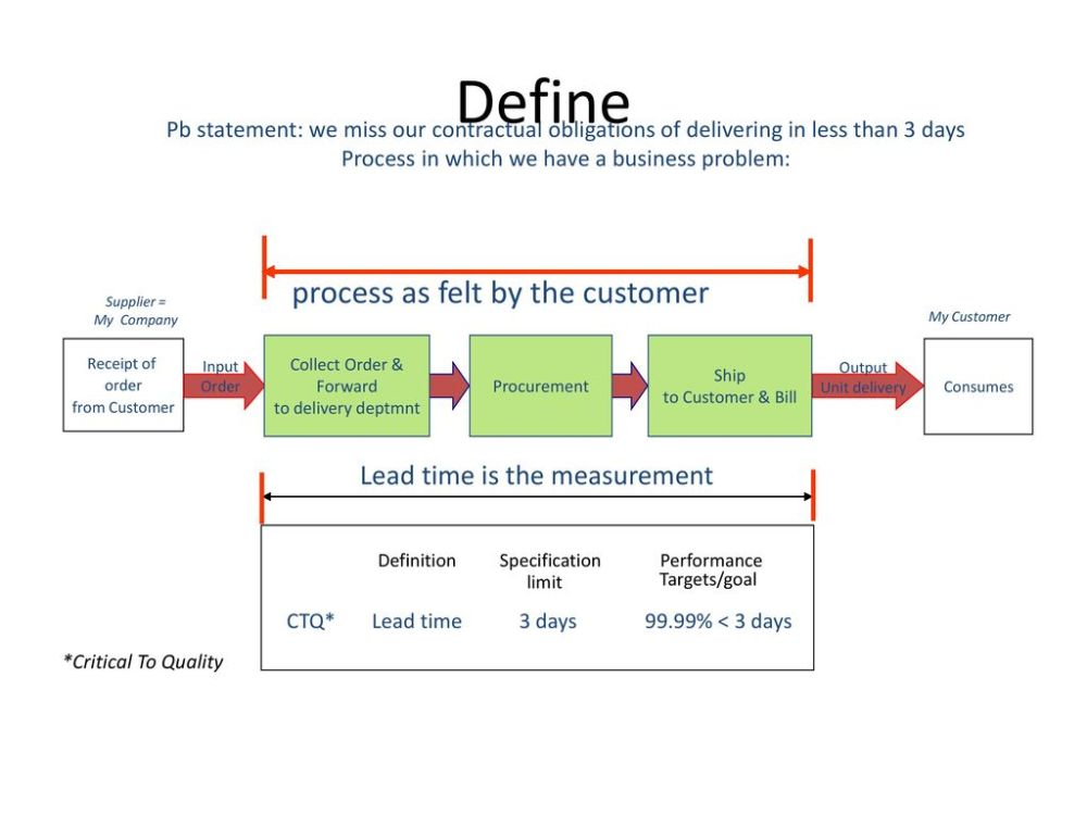medium resolution of define process as felt by the customer lead time is the measurement