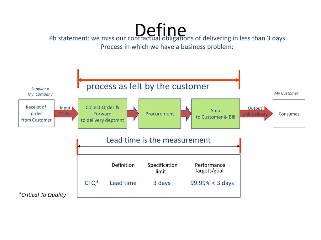 hight resolution of define process as felt by the customer lead time is the measurement