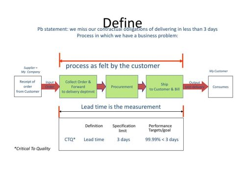 small resolution of define process as felt by the customer lead time is the measurement
