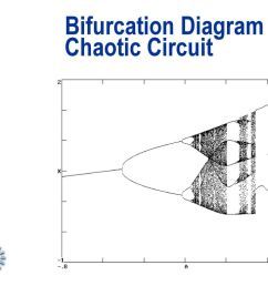 bifurcation diagram for chaotic circuit [ 1024 x 768 Pixel ]