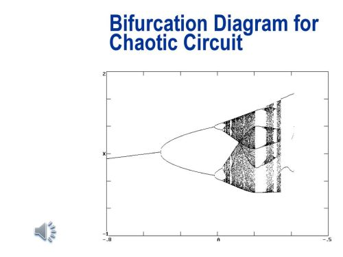 small resolution of bifurcation diagram for chaotic circuit