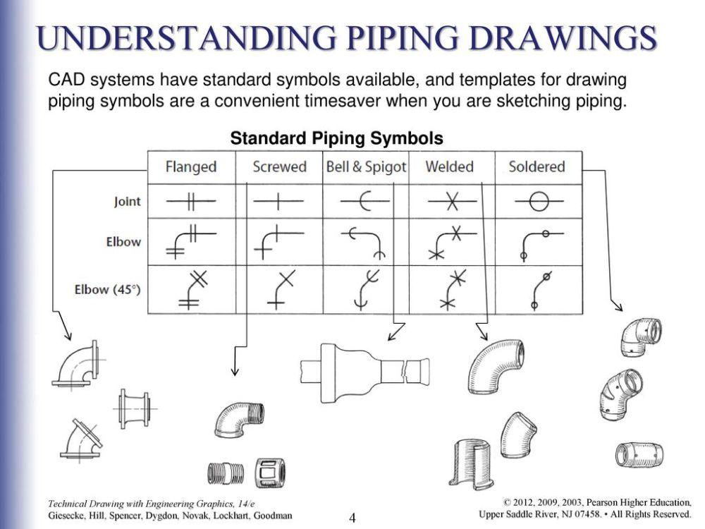 medium resolution of understanding piping drawings