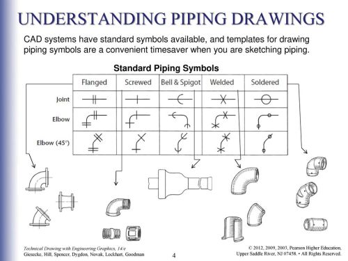 small resolution of understanding piping drawings