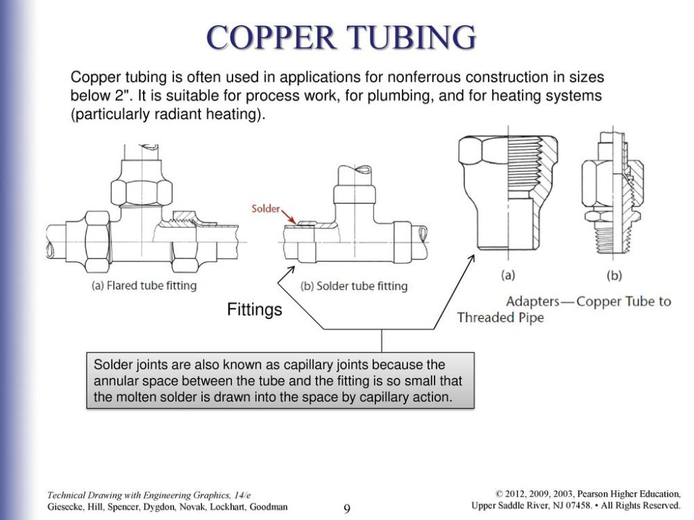 medium resolution of 9 copper tubing fittings