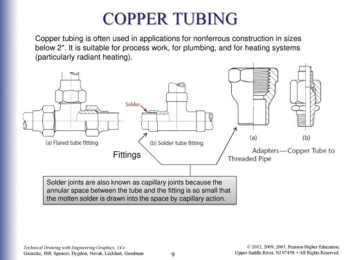 small resolution of 9 copper tubing fittings