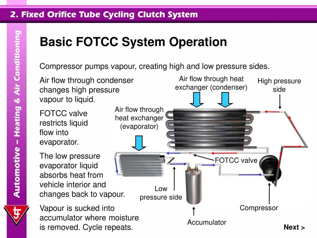 hight resolution of 6 basic fotcc system operation