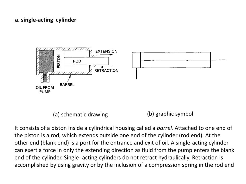 hight resolution of a single acting cylinder