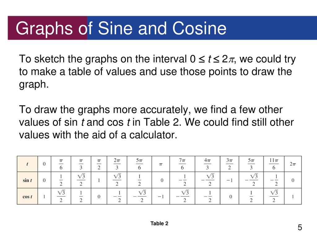 Cosine Table Values