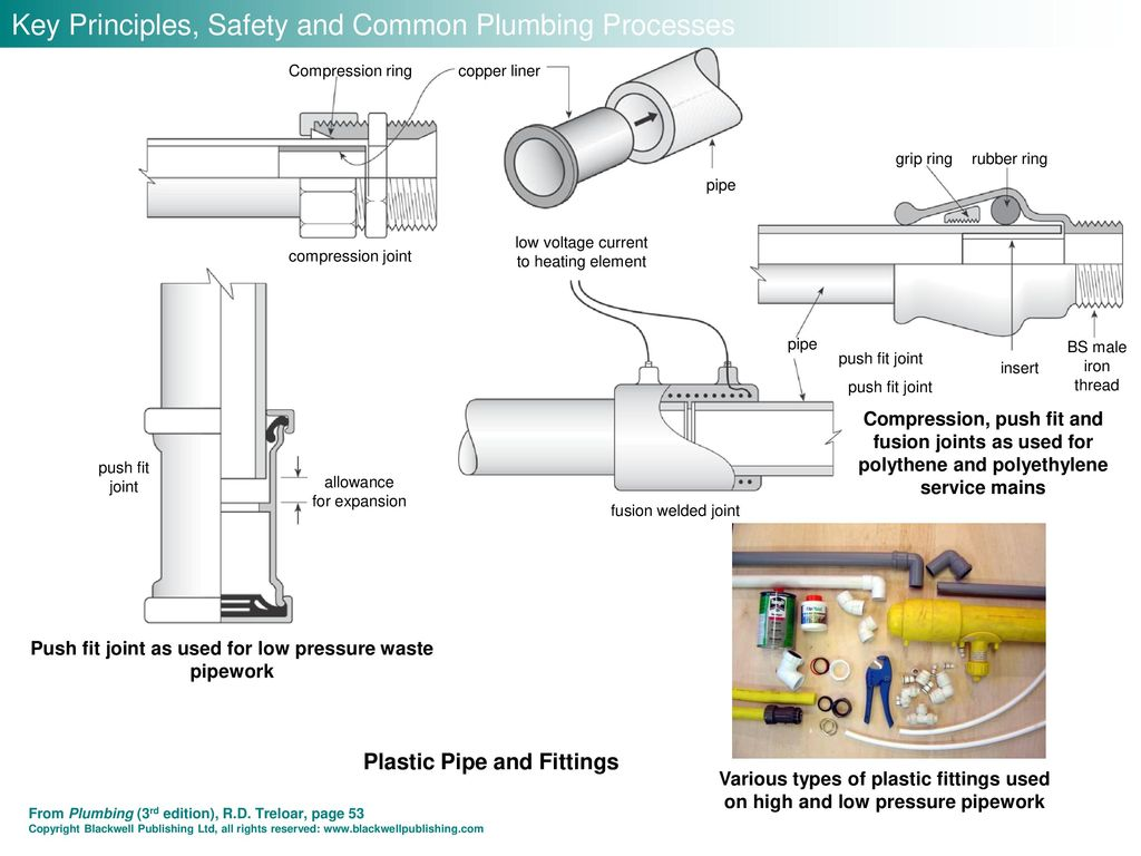 hight resolution of key principles safety and common plumbing processes