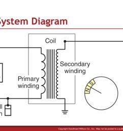 32 tci system diagram [ 1024 x 768 Pixel ]