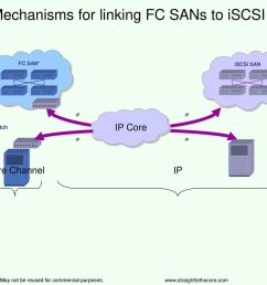 2 16 mechanisms for linking fc sans to iscsi with ip [ 1024 x 768 Pixel ]