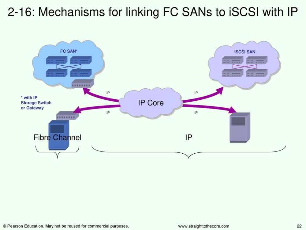 medium resolution of 2 16 mechanisms for linking fc sans to iscsi with ip