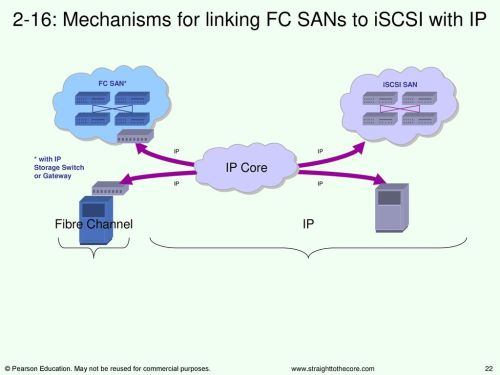 small resolution of 2 16 mechanisms for linking fc sans to iscsi with ip