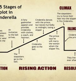 please check your work the plot of cinderella ppt download plot diagram using cinderella plot diagram for cinderella [ 1024 x 768 Pixel ]
