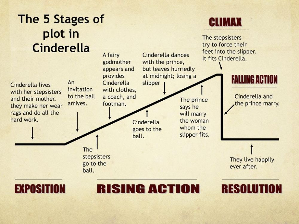 medium resolution of please check your work the plot of cinderella ppt download plot diagram using cinderella plot diagram for cinderella