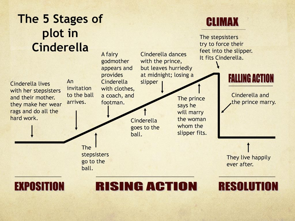 hight resolution of please check your work the plot of cinderella ppt download plot diagram using cinderella plot diagram for cinderella
