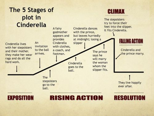 small resolution of please check your work the plot of cinderella ppt download plot diagram using cinderella plot diagram for cinderella
