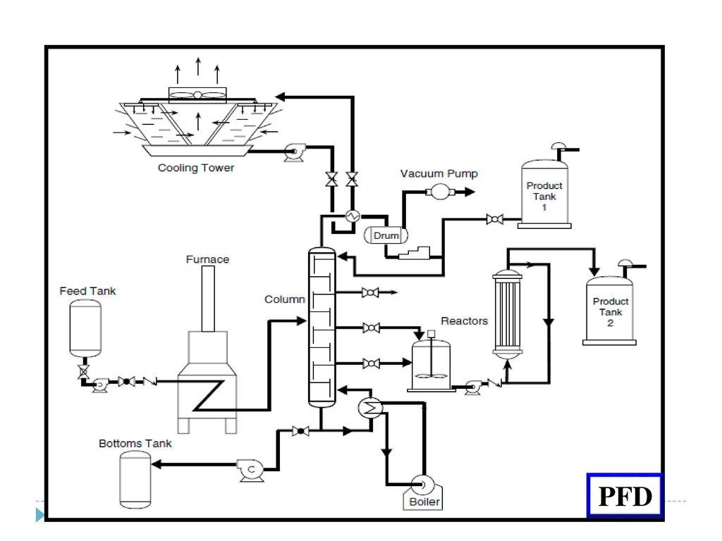 process flow diagram and p