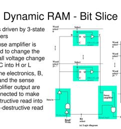 dynamic ram bit slice c is driven by 3 state drivers [ 1024 x 768 Pixel ]