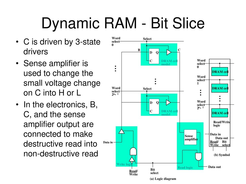 hight resolution of dynamic ram bit slice c is driven by 3 state drivers