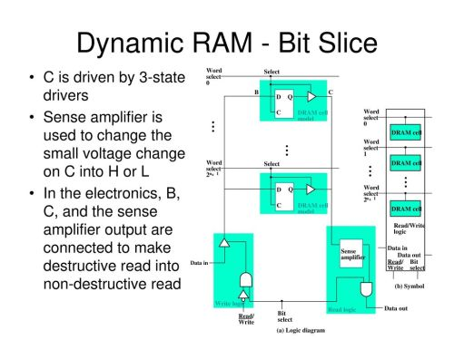 small resolution of dynamic ram bit slice c is driven by 3 state drivers