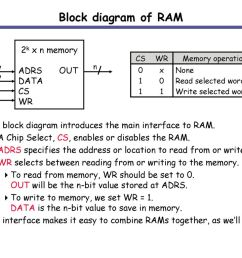 block diagram of ram 2k x n memory adrs out data cs wr [ 1024 x 768 Pixel ]