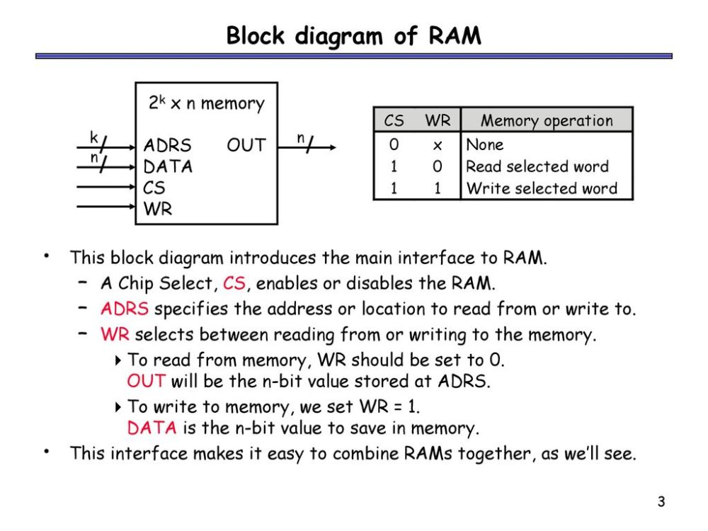 medium resolution of block diagram of ram 2k x n memory adrs out data cs wr