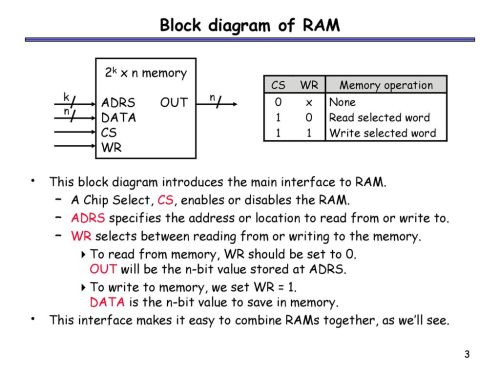 small resolution of block diagram of ram 2k x n memory adrs out data cs wr