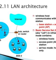 lan architecture wireless host communicates with base station [ 1024 x 768 Pixel ]