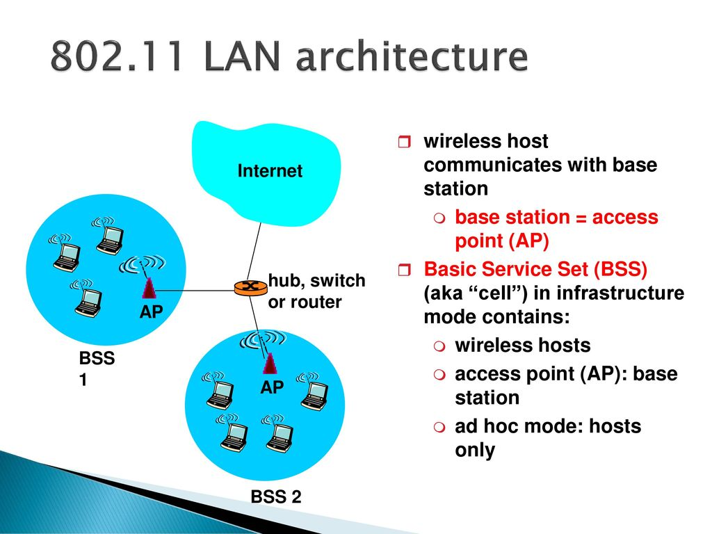 hight resolution of lan architecture wireless host communicates with base station