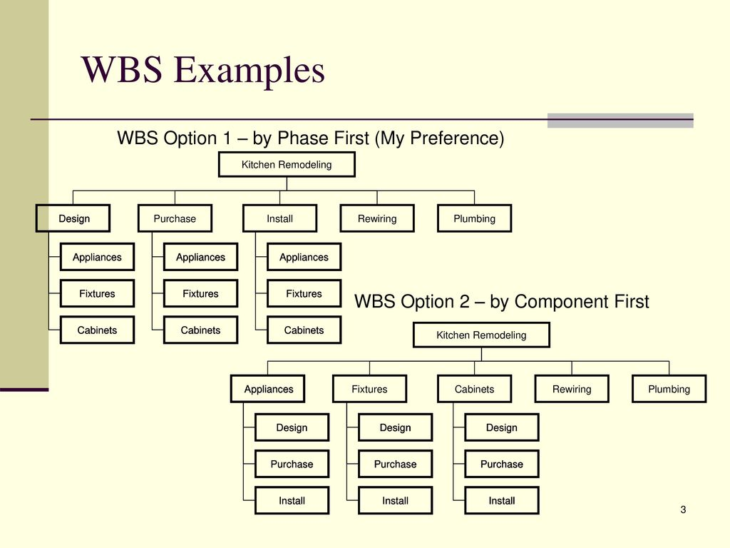 Wbs Diagram Called Images Gallery