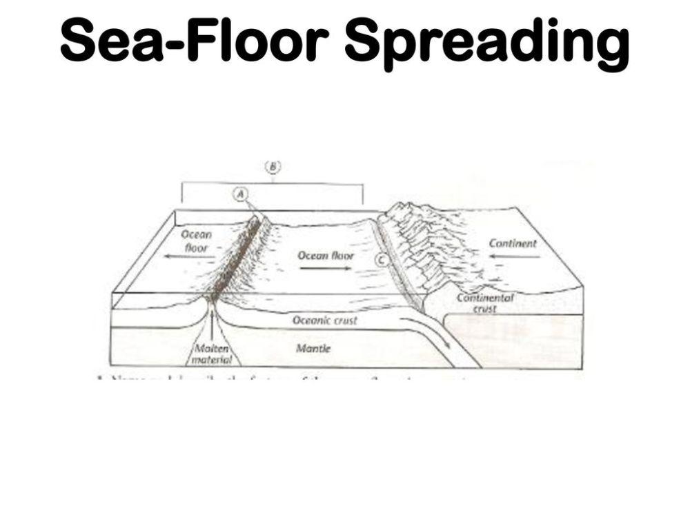 medium resolution of 72 sea floor spreading