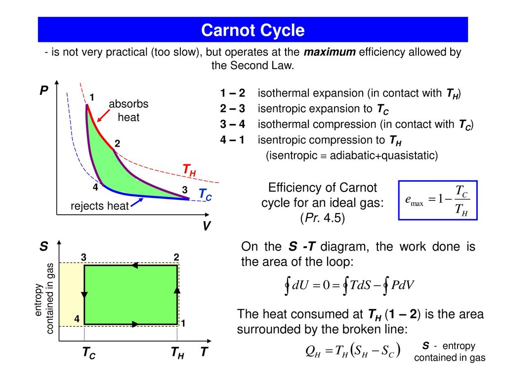 hight resolution of 2 carnot