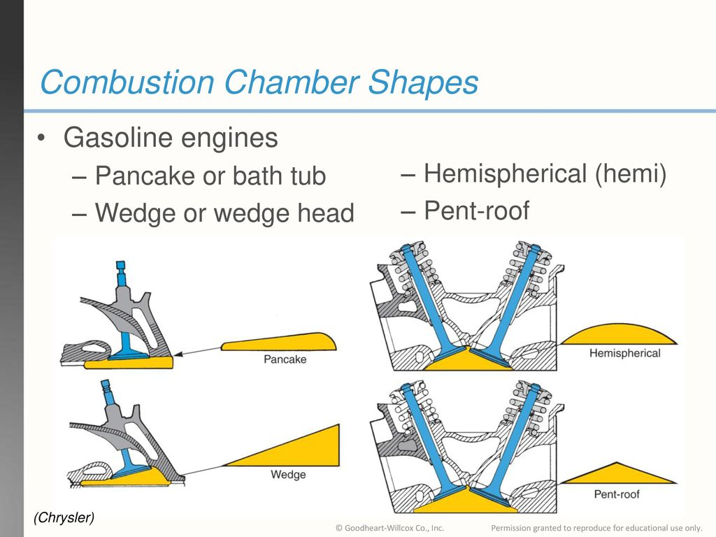 hight resolution of 14 combustion chamber shapes