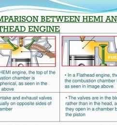 comparison between hemi and flathead engine [ 1024 x 768 Pixel ]