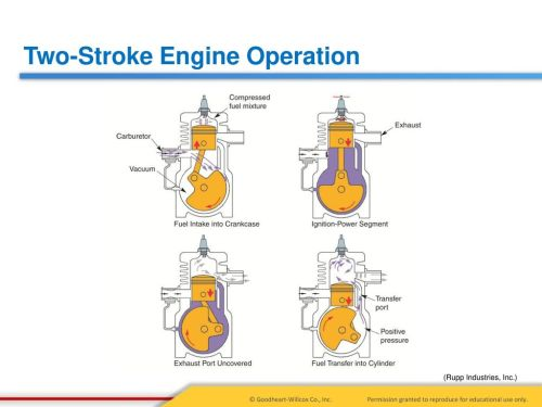 small resolution of 20 two stroke engine operation