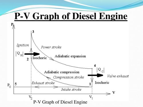 small resolution of 23 p v graph of diesel engine
