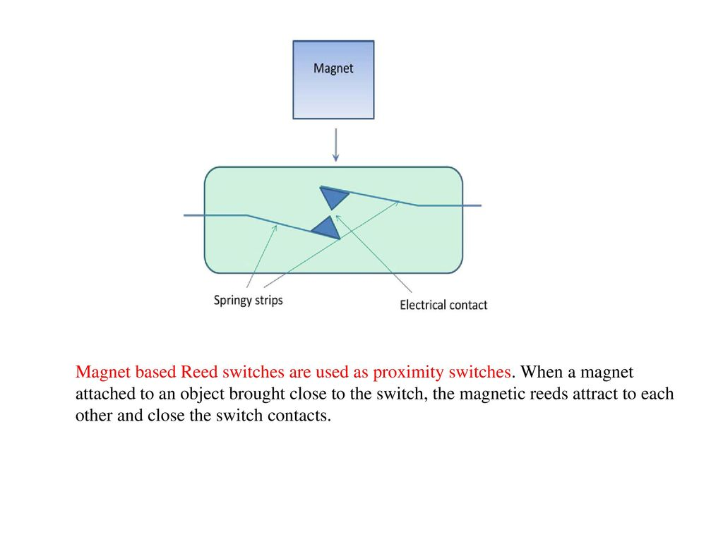 hight resolution of magnet based reed switches are used as proximity switches