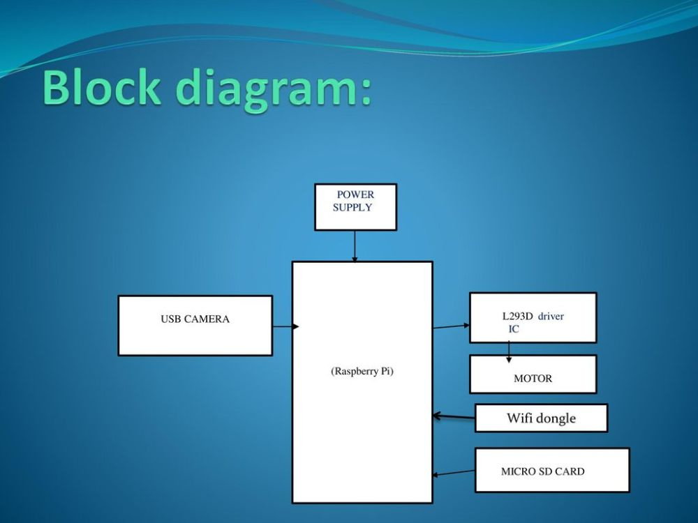 medium resolution of 11 block diagram